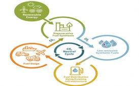 I carburanti sintetici, una soluzione a impatto zero per i motori endotermici