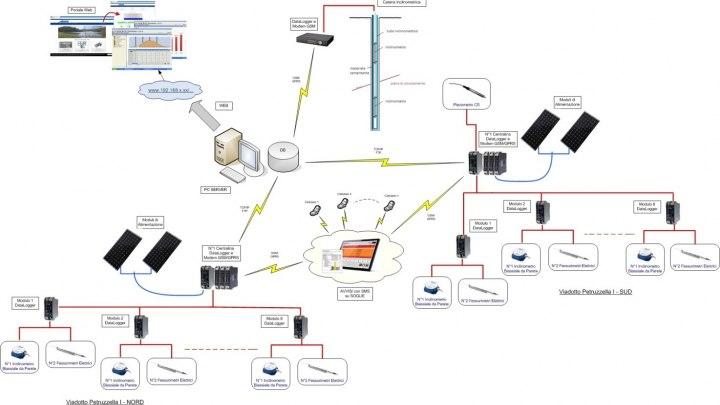 Schema logico del sistema di monitoraggio