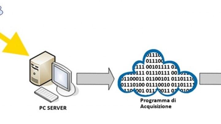 Schema concettuale del processo di acquisizione dei dati e di monitoraggio