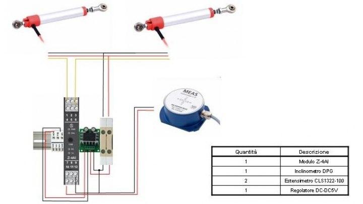 Dettaglio delle componenti del sistema di monitoraggio e connessioni per singolo impalcato