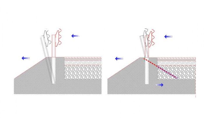 Schema del comportamento della barriera senza e con SCREwS